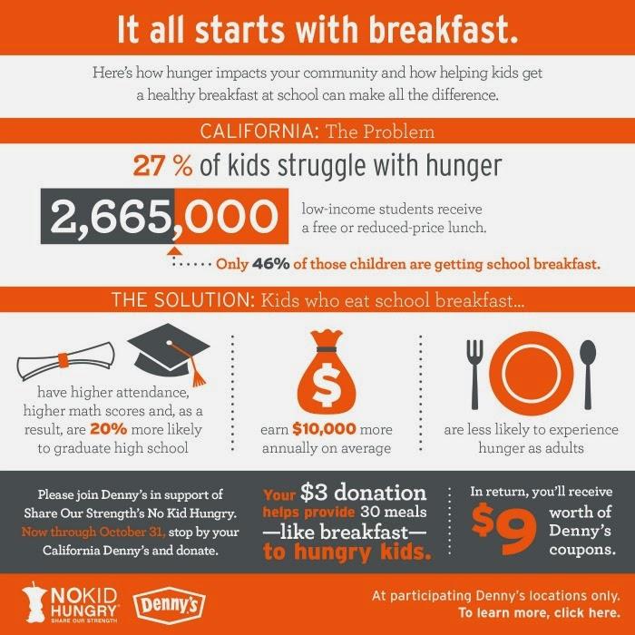 No-Kid-Hungry-California-Stats