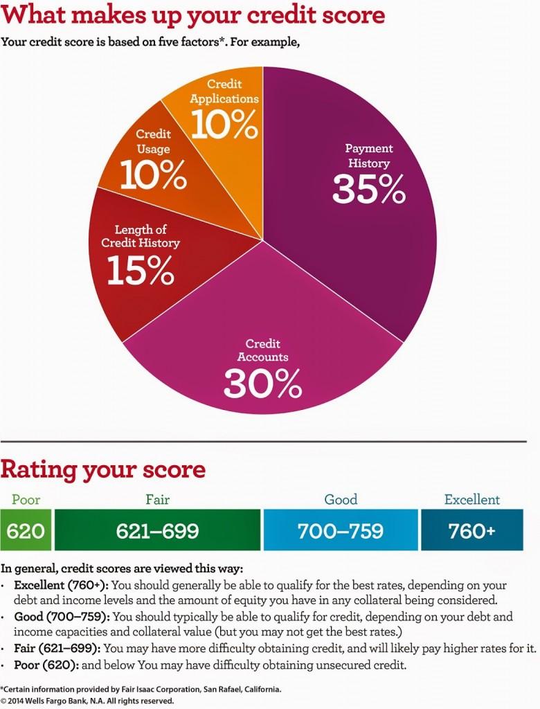 Wells Fargo Infographic_ENGLISH